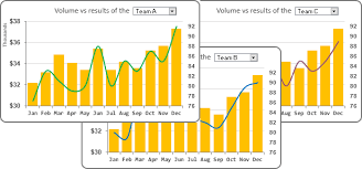 How To Create An Interactive Chart With Drop Down List In