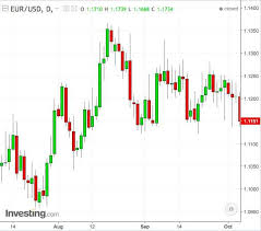 Usd Streaming Chart Dynamics Of The Eur Usd Pair At The Beginning Of October