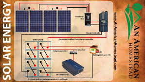 wiring diagram for solar panels wiring diagram diy solar panel wiring diagram tlachis