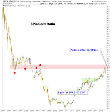 Gold Stock Index Chart Gold Stocks Will Benefit From Cyclical Change Kitco News