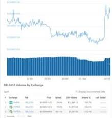 Btc Usd Chart Coingecko List Of Btc Usd Chart Coingecko Image Results Pikosy
