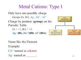 Compounds vs. Elements Compound Table Salt : Soluble crystals ...
