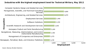 where the jobs are in technical writing techwhirl where the jobs are in technical writing according to bls