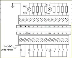 plc input wiring diagram wiring diagram schematics baudetails info siemens s7 200 wiring diagram nodasystech com