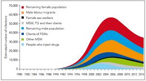 Hiv Aids In Nepal Wikipedia