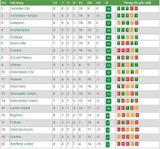Bảng xếp hạng u23 anh (bxh u23 anh) mới nhất hôm nay được cập nhật liên tục theo thời gian (múi giờ việt nam) và ngay sau khi trận đấu kết thúc nhanh & chính xác nhất. Bảng Xếp Hạng Ngoại Hạng Anh Nha Ngay 9 11 Liverpool Mất Ngoi Sá»' 1 Mu Vẫn Lặn Sau Liverpool Leicester Southampton