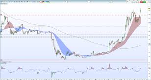 Cryptocurrency Price Charts Bitcoin Btc Price Surge Facebook Cryptocurrency Mooted