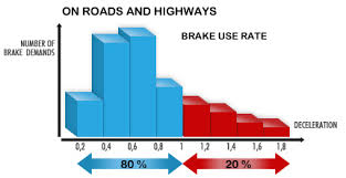 telma retarders Telma Retarder Brake Parts advantages of telma retarders