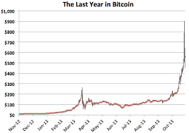 Bitcoin Price 2012 Chart Bitcoins Are All The Rage But Can It Last The Leaders Edge