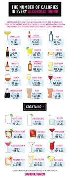 Abv Chart The Number Of Calories In Every Kind Of Alcohol