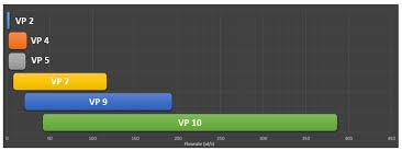 Valve Progressive Size Chart Asymtek Vortik Progressive Cavity Pump Solutions Nordson