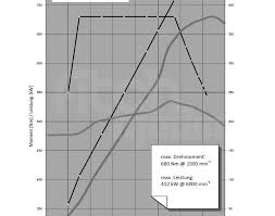 analysis f bmw m s engine power delivery official f10m5 torque curve2 635x500