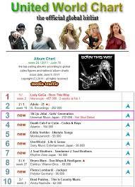 Global Album Chart Girls Generation Uk Snsdfansuk Snsd Is Nr 3 On United