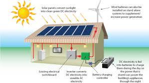 solar panel installer for london, bucks, herts, uk kewsolar Stand Alone Solar Power System Wiring Diagram stand alone photovoltaic systems stand alone solar panel system wiring diagram