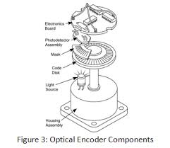 encoders optical and magnetic incremental and rotary optical encoder components