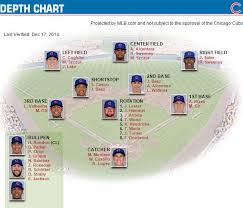 Chicago Cubs 2015 Depth Chart