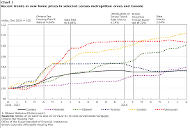 Changes In New Home Prices Canada And Select Census