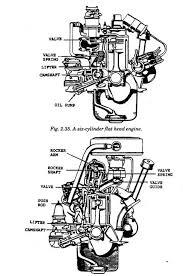 arrangement of valves automobile an in line six cylinder ohvengine
