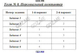 ГДЗ контрольные работы по информатике класс Масленикова Всемирная паутина Тест 4 Представление информации Тест 5 Двоичное кодирование Тест 6 Измерение информации Итоговая контрольная работа за 7 класс Тест 7