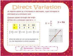 Direct Variation Chart Direct Variation Poster Algebra Interactive Notebooks