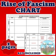Rise Of Fascism Chart Between The Wars