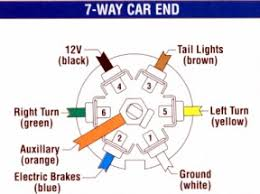 chevy 7 wire trailer wiring diagram images civic si radio wiring diagram as well as 7 pole trailer wiring diagram