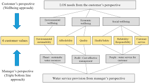 Sustainability Free Full Text Sustainable Water Infrastructure