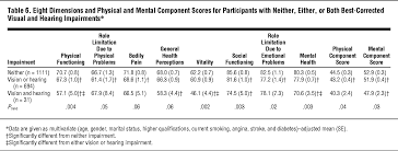 association between vision and hearing impairments and their eight dimensions and physical and mental component scores for participants neither either or