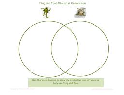Venn Diagram Character Comparison Frog Vs Toad Venn Diagram Rome Fontanacountryinn Com