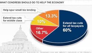 Economists Extend Bush Tax Cuts For Wealthy Middle Class