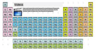 Inspiring worksheets periodic table activity worksheet images. Virtual Classroom Periodic Table Abilene Tx