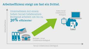 Social Collaboration Oneclick Blog