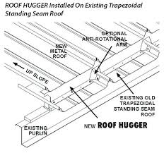 how to down corrugated metal roofing long down panel run roofs roof retro fit