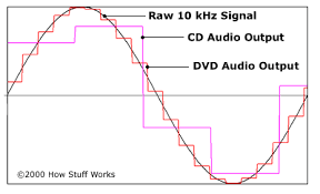 dvd vs cd is the sound on vinyl records better than on cds or dvds