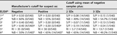Performance of Commercial Mycoplasma hyopneumoniae Serum Enzyme-Linked  Immunosorbent Assays under Experimental and Field Conditions   Journal of  Clinical Microbiology