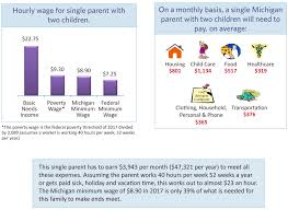 Medicaid Eligibility Income Chart Michigan Making Ends Meet In Michigan A Basic Income Level For