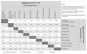 Relative Doses Of Alternative Opioids Wm Cares