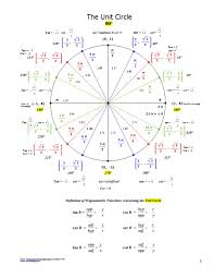 Unit Circle Sin Cos Tan Chart Tangent Unit Circle Chart Kozen Jasonkellyphoto Co