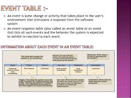 Event Table Co Relation Between Dfd Event Table