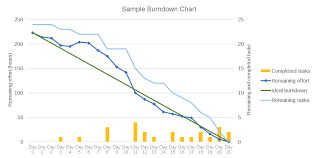 Sprint Developer Chart Burn Down Chart Wikipedia
