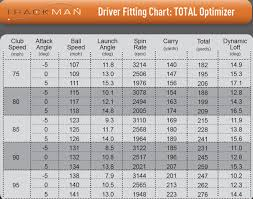 Driver Length Fitting Chart 54 Skillful Driver Shaft Length Chart