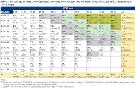 Mcat Comparison Chart Guide To Pre