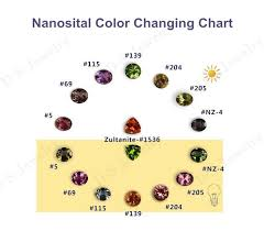 Tanzanite Color Chart Factory Prices New Nanosital Tanzanite Color Rough Uncut Gemstones View Tanzanite Prices Ds Jewelry Product Details From Wuzhou Dongshi Jewelry Co