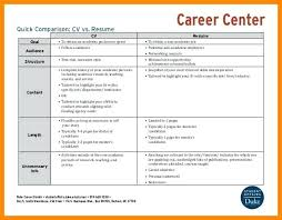 Resume Vs Curriculum Vitae Fascinating Curriculum Vitae Resume Sample Download Goalgoodwinmetalsco