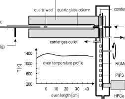 Schematic Of The High Temperature On Line Gas Chromatography