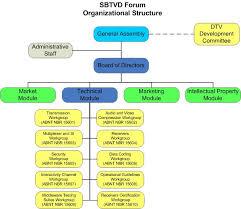 Sony Organizational Chart Veritable Philips Organizational Chart 2019