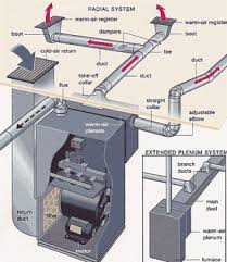 duct diagrams figure 1 hvac furnace and duct system air hvac furnace and duct system