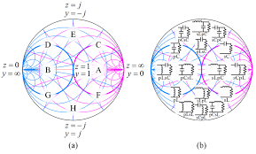 Normalized Smith Chart For Matching Network Design A Load