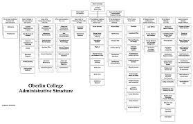 Oberlin Student Power Oberlin Organizational Chart