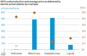 Coal Grade Chart Subbituminous And Bituminous Coal Dominate U S Coal